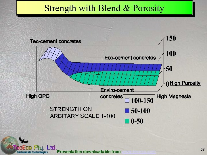Strength with Blend & Porosity Tec-cement concretes Eco-cement concretes High Porosity High OPC Enviro-cement