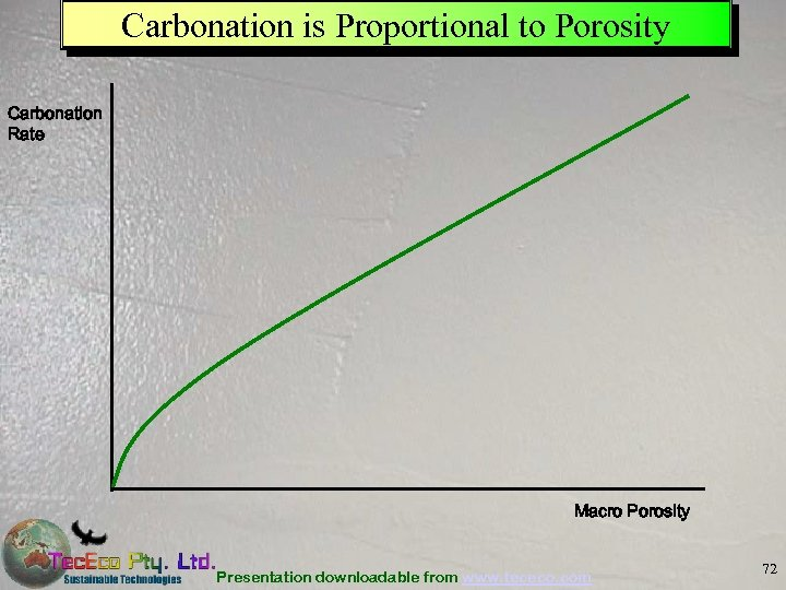 Carbonation is Proportional to Porosity Carbonation Rate Macro Porosity Presentation downloadable from www. tececo.