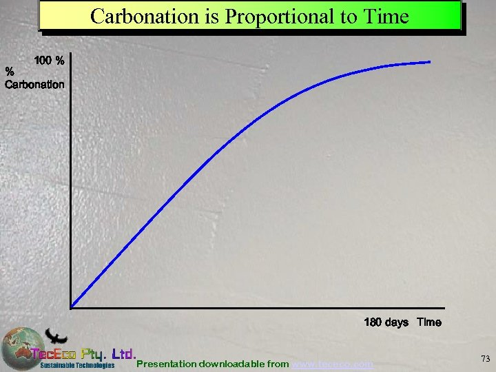 Carbonation is Proportional to Time 100 % % Carbonation 180 days Time Presentation downloadable