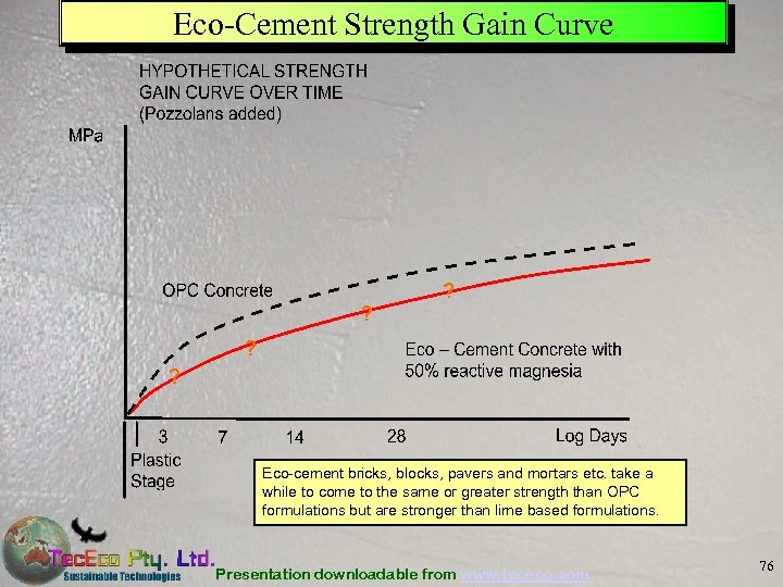 Eco-Cement Strength Gain Curve Eco-cement bricks, blocks, pavers and mortars etc. take a while