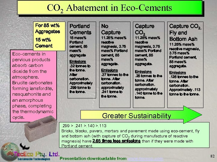 CO 2 Abatement in Eco-Cements For 85 wt% Aggregates 15 wt% Cement Eco-cements in