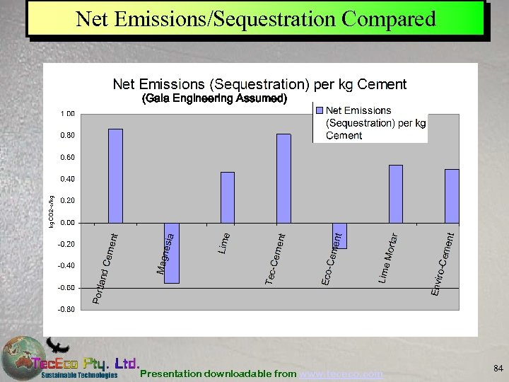 Net Emissions/Sequestration Compared (Gaia Engineering Assumed) Presentation downloadable from www. tececo. com 84