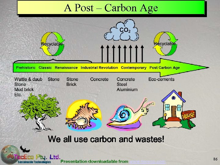 A Post – Carbon Age We all use carbon and wastes! Presentation downloadable from