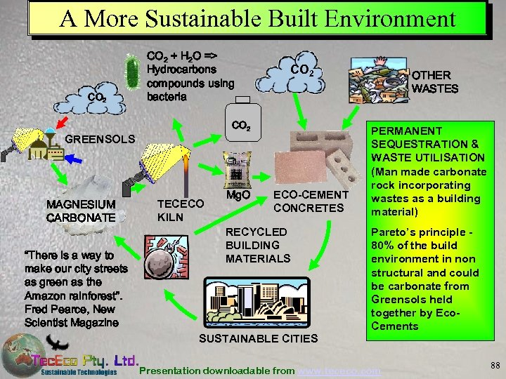 A More Sustainable Built Environment CO 2 + H 2 O => Hydrocarbons compounds