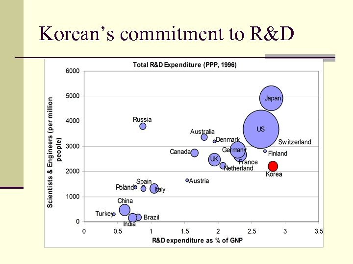 Korean's commitment to R&D
