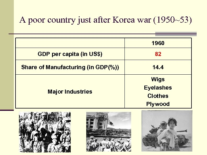 A poor country just after Korea war (1950~53) 1960 GDP per capita (in US$)