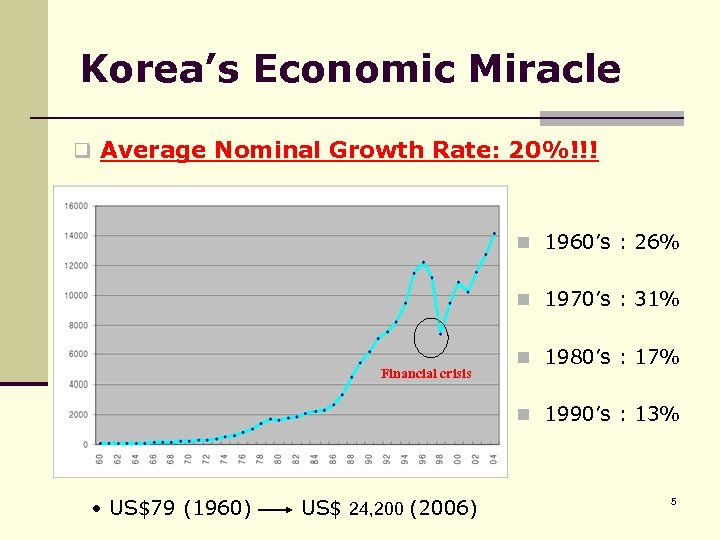 Korea's Economic Miracle q Average Nominal Growth Rate: 20%!!! n 1960's : 26% n