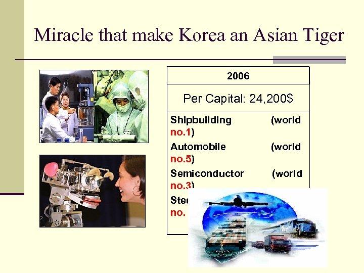 Miracle that make Korea an Asian Tiger 2006 Per Capital: 24, 200$ Shipbuilding no.