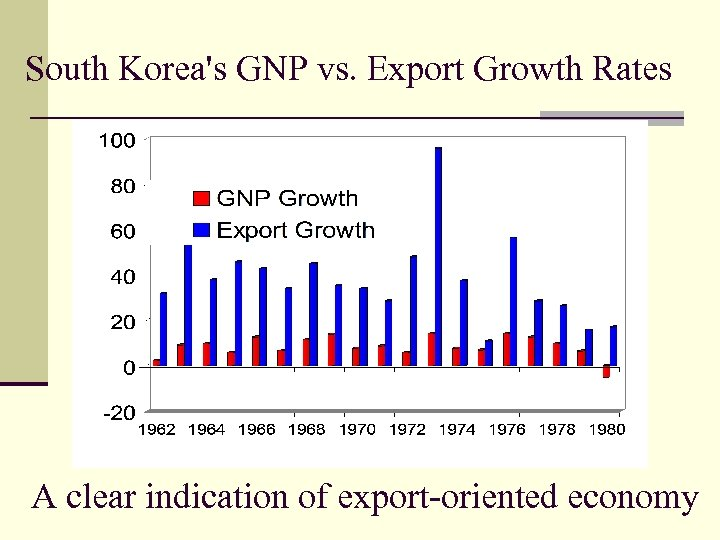 South Korea's GNP vs. Export Growth Rates A clear indication of export-oriented economy