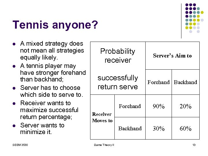 Tennis anyone? l l l A mixed strategy does not mean all strategies Probability