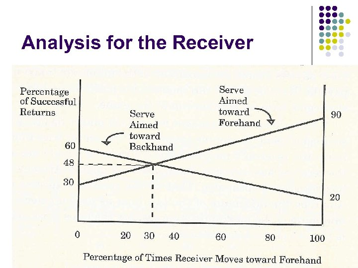 Analysis for the Receiver SEEM 3530 Game Theory II 18