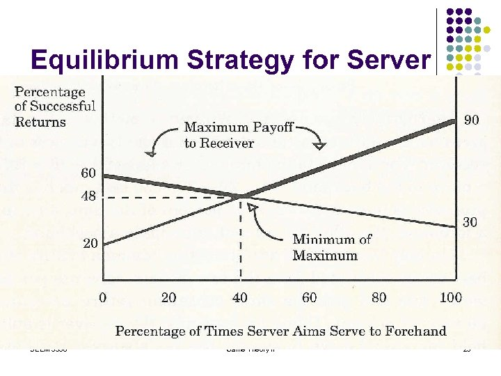 Equilibrium Strategy for Server SEEM 3530 Game Theory II 23