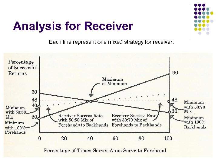 Analysis for Receiver Each line represent one mixed strategy for receiver. SEEM 3530 Game