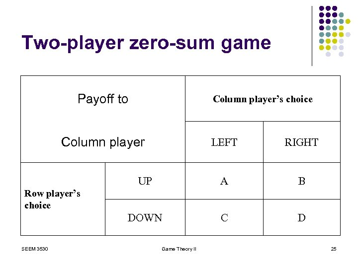 Two-player zero-sum game Payoff to Column player's choice Column player LEFT RIGHT UP A