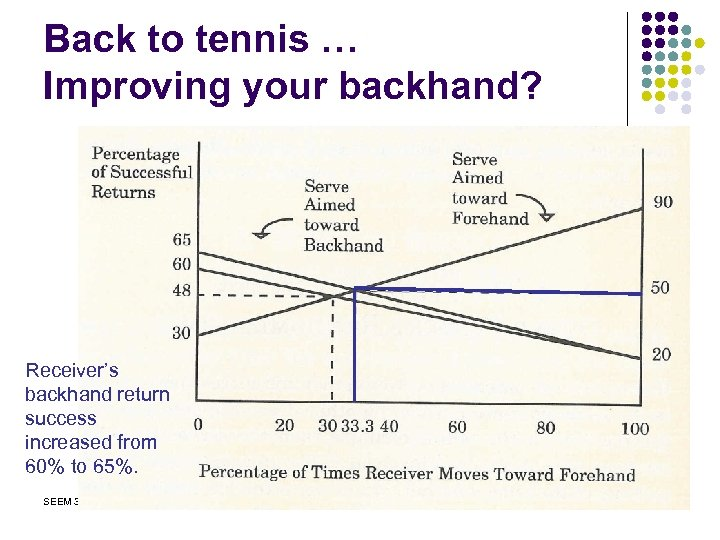 Back to tennis … Improving your backhand? Receiver's backhand return success increased from 60%