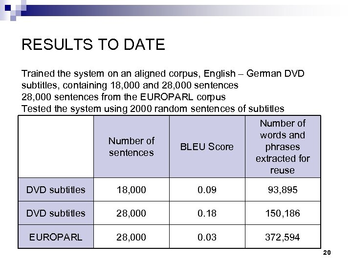 RESULTS TO DATE Trained the system on an aligned corpus, English – German DVD