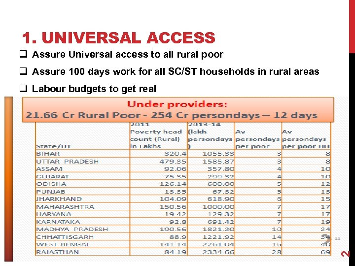 1. UNIVERSAL ACCESS q Assure Universal access to all rural poor q Assure 100