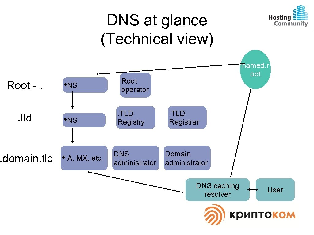 DNS at glance (Technical view) Root -. . tld • NS . domain. tld