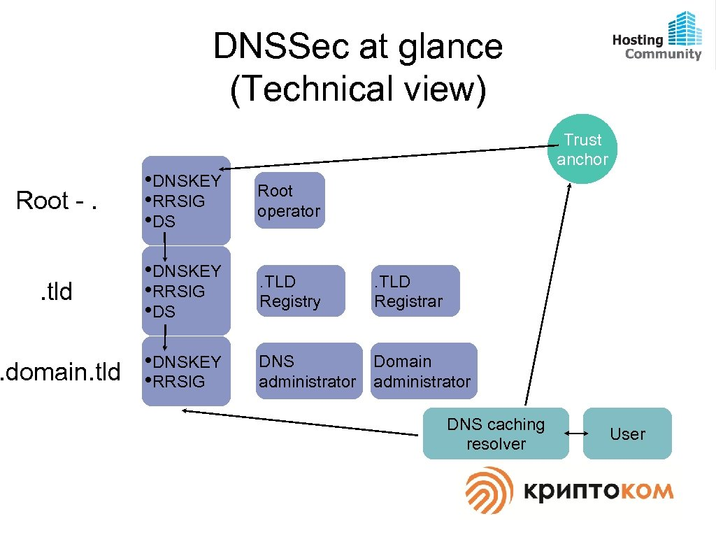 DNSSec at glance (Technical view) Trust anchor Root -. • DNSKEY • RRSIG •