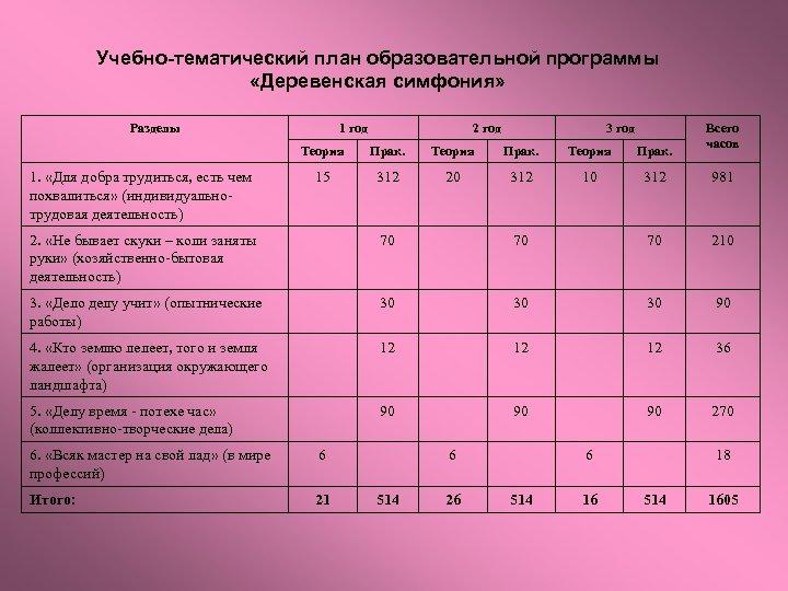 Учебно-тематический план образовательной программы «Деревенская симфония» Разделы 1 год 2 год 3 год Всего