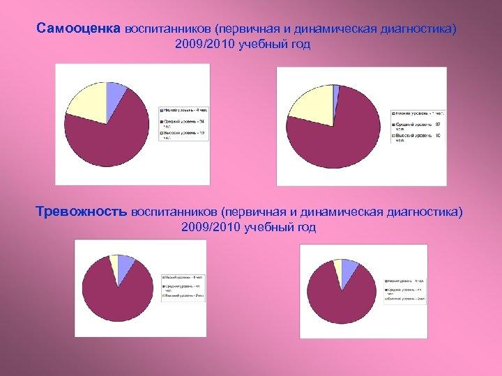 Самооценка воспитанников (первичная и динамическая диагностика) 2009/2010 учебный год Тревожность воспитанников (первичная и динамическая