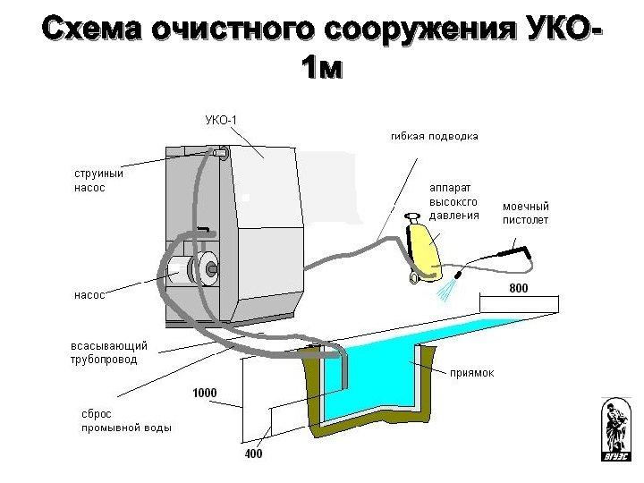 Схема очистного сооружения УКО 1 м