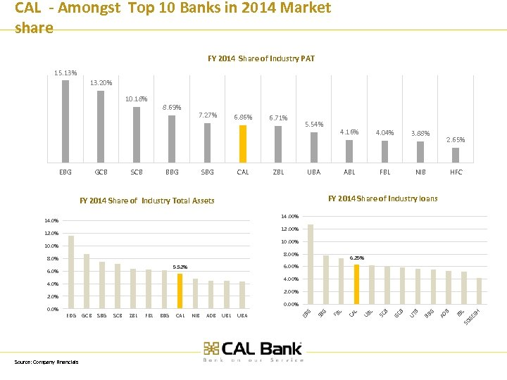 CAL - Amongst Top 10 Banks in 2014 Market share FY 2014 Share of