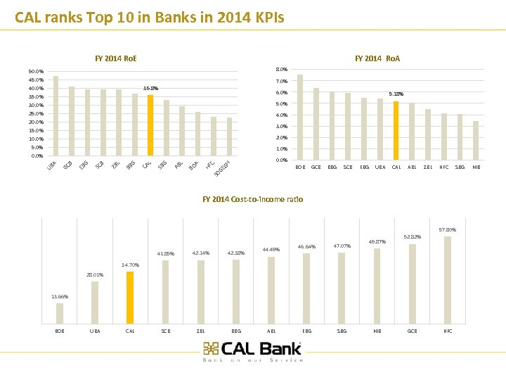 CAL ranks Top 10 in Banks in 2014 KPIs FY 2014 Ro. E FY