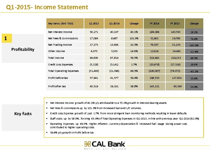 Q 1 -2015 - Income Statement Key Items (GHS ' 000) Change FY 2014