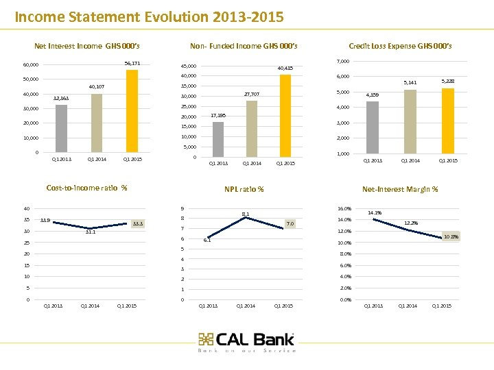 Income Statement Evolution 2013 -2015 Non- Funded Income GHS 000's Net Interest Income GHS