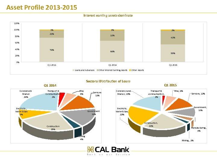 Asset Profile 2013 -2015 Interest earning assets dominate 120% 100% 1% 1% 23% 80%