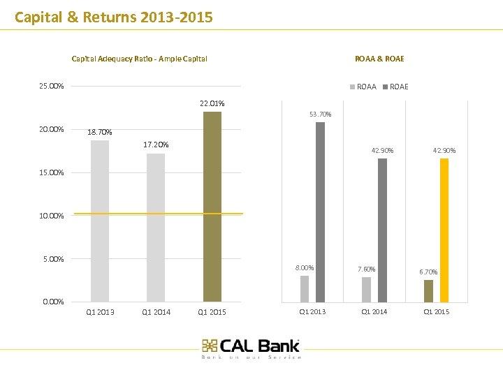 Capital & Returns 2013 -2015 Capital Adequacy Ratio - Ample Capital ROAA & ROAE