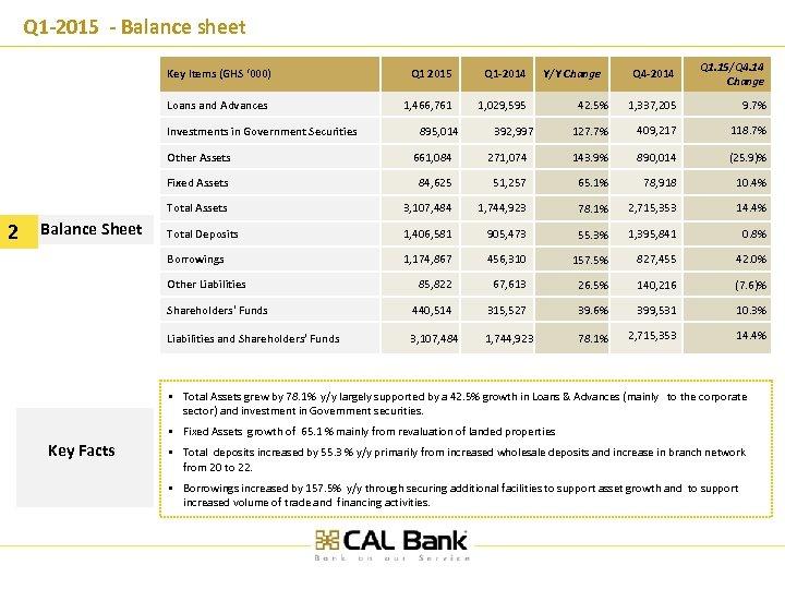 Q 1 -2015 - Balance sheet Key Items (GHS ' 000) Q 1 2015
