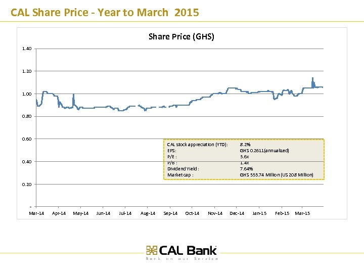 CAL Share Price - Year to March 2015 Share Price (GHS) 1. 40 1.