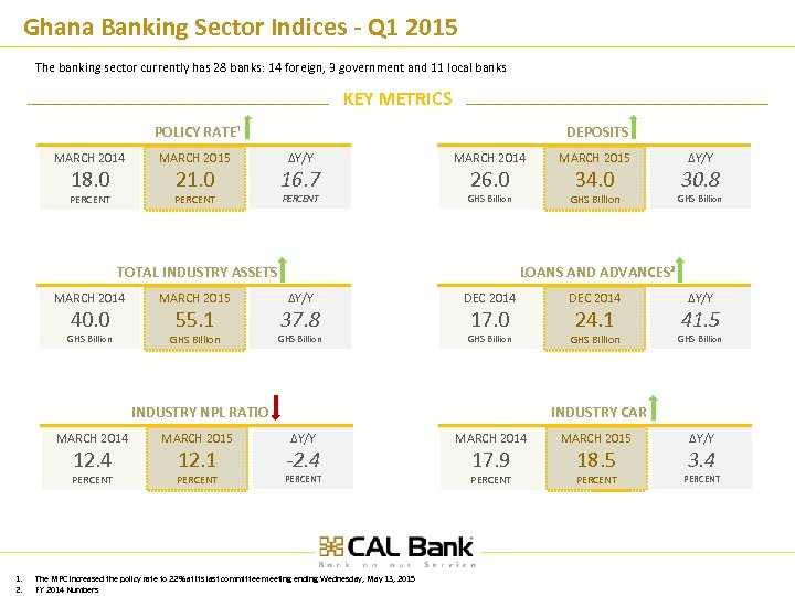Ghana Banking Sector Indices - Q 1 2015 The banking sector currently has 28