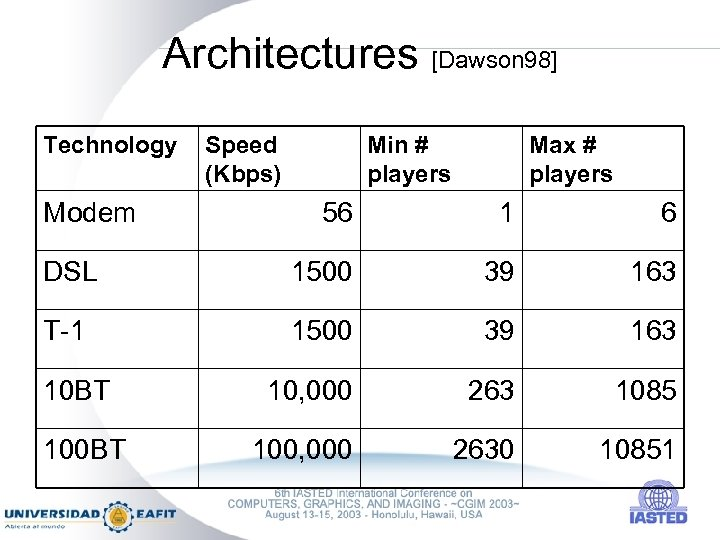 Architectures [Dawson 98] Technology Modem Speed (Kbps) Min # players Max # players 56