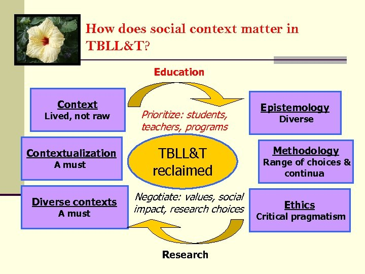 How does social context matter in TBLL&T? Education Context Lived, not raw Contextualization A
