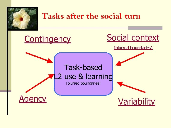 Tasks after the social turn Contingency Social context (blurred boundaries) Task-based L 2 use
