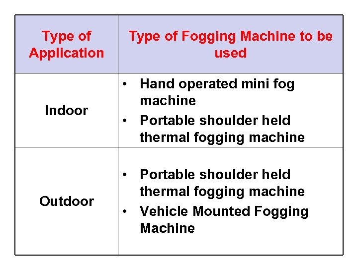 Type of Application Type of Fogging Machine to be used Indoor • Hand operated