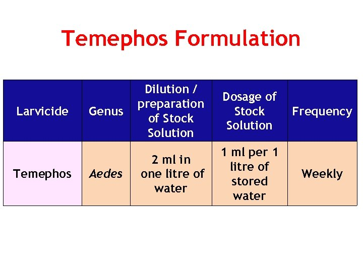 Temephos Formulation Larvicide Temephos Genus Aedes Dilution / preparation of Stock Solution Dosage of