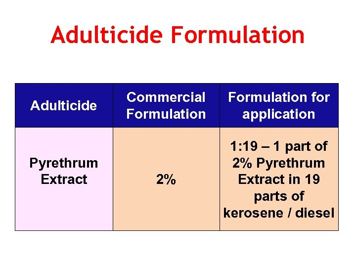 Adulticide Formulation Adulticide Pyrethrum Extract Commercial Formulation for application 2% 1: 19 – 1