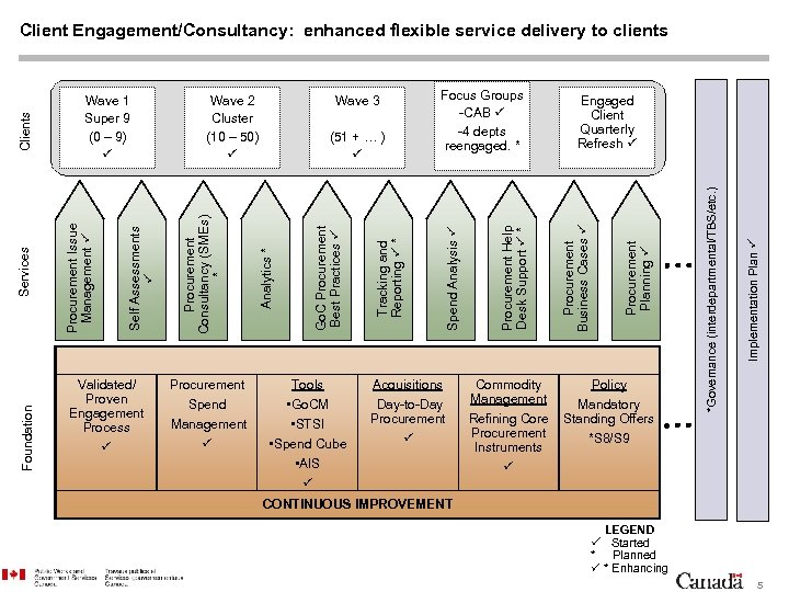 Validated/ Proven Engagement Process Procurement Spend Management Tools Acquisitions • Go. CM Day-to-Day Procurement