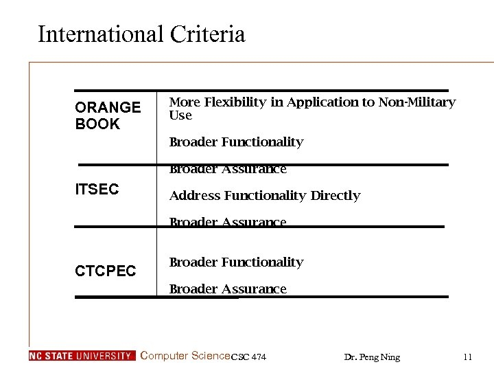 International Criteria ORANGE BOOK More Flexibility in Application to Non-Military Use Broader Functionality Broader