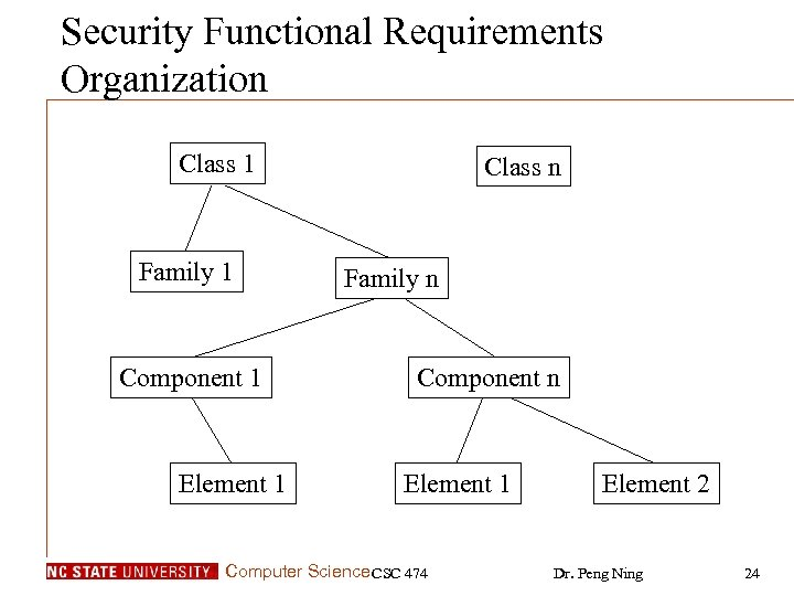 Security Functional Requirements Organization Class 1 Family 1 Component 1 Element 1 Class n