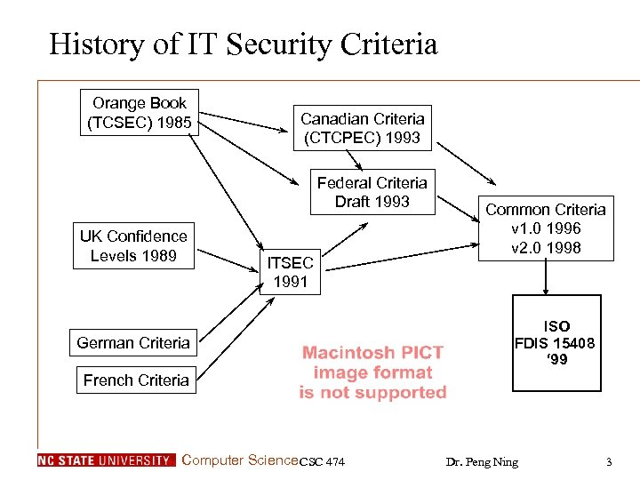 History of IT Security Criteria Orange Book (TCSEC) 1985 Canadian Criteria (CTCPEC) 1993 Federal