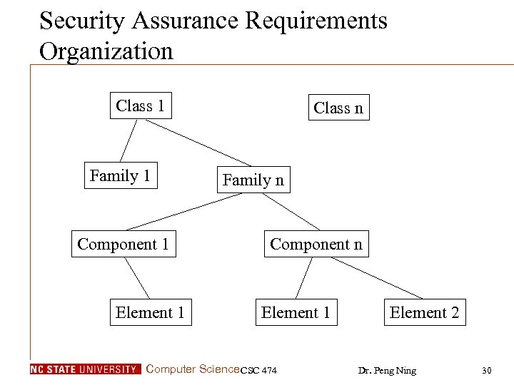 Security Assurance Requirements Organization Class 1 Family 1 Component 1 Element 1 Class n