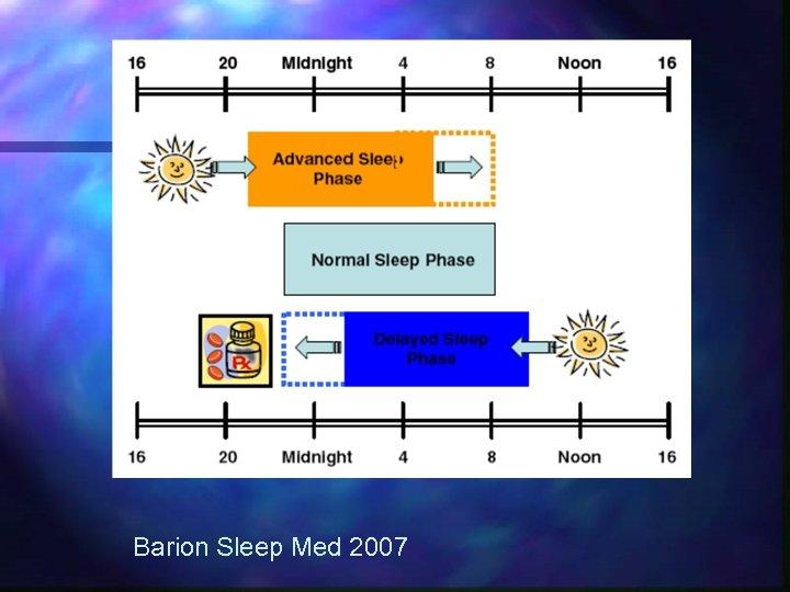 Barion Sleep Med 2007