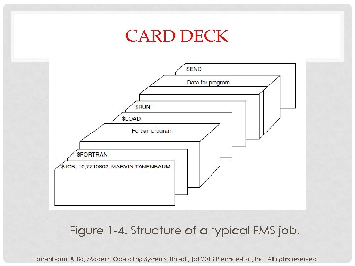 CARD DECK Figure 1 -4. Structure of a typical FMS job. Tanenbaum & Bo,