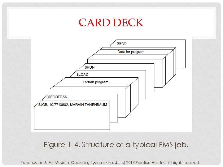 CARD DECK Figure 1 -4. Structure of a typical FMS job. Tanenbaum & Bo,