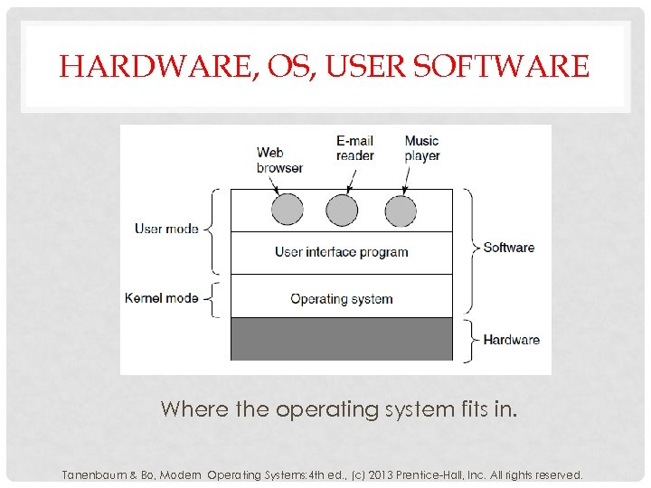 HARDWARE, OS, USER SOFTWARE Where the operating system fits in. Tanenbaum & Bo, Modern